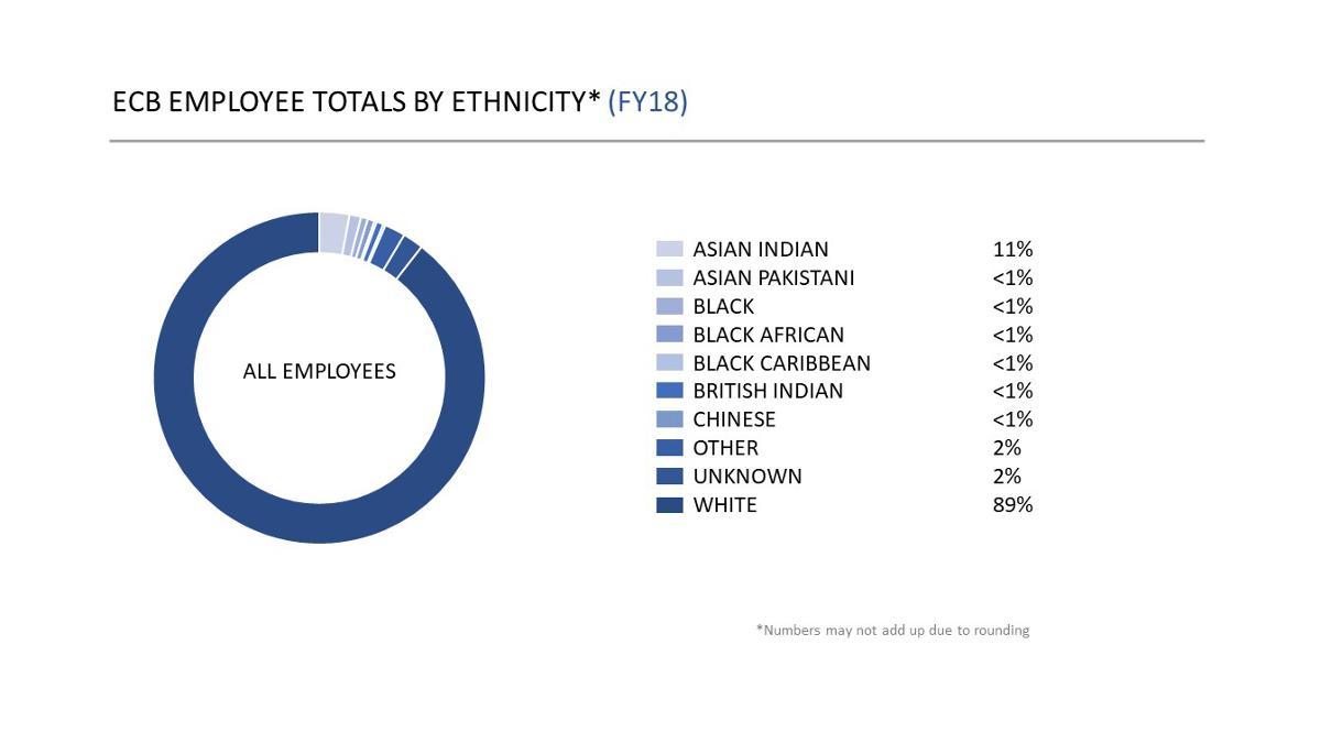 ECB detailed ethnicity breakdown