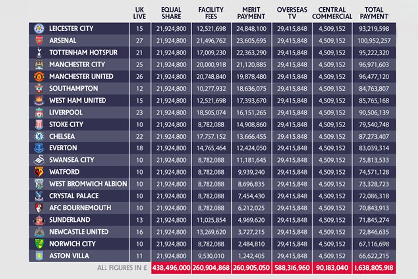 Premier League S Payments To Clubs In 2015 16